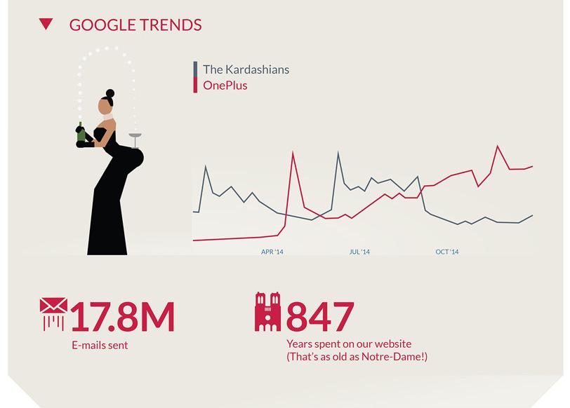 google-trends-oneplus-kim-kardashian