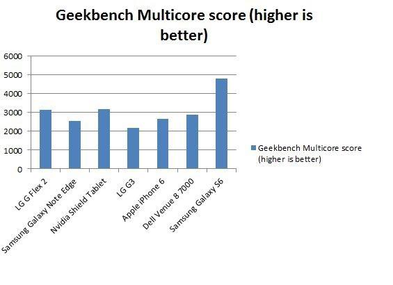 galaxy-s6-exynos-benchmark-lg-g4-vs-lg-g3