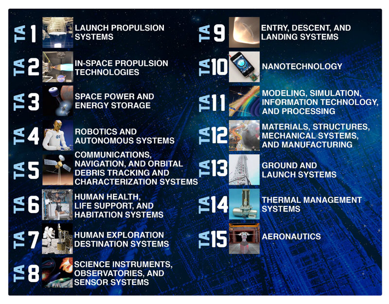 A full list of NASA's 2015 Technology Roadmaps, outlining the agency's plans for the foreseeable future in all areas related to space science, exploration, and travel.