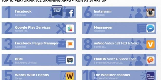 avg-top-ten-performance-draining-apps