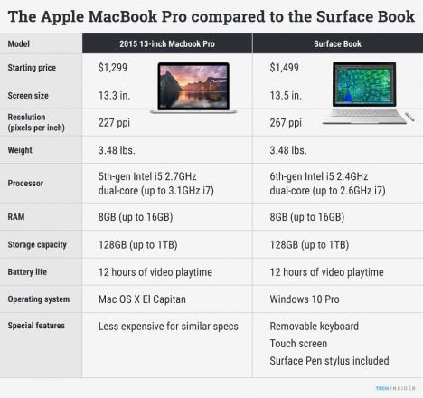 Macbook Pro Surface Book Comparison