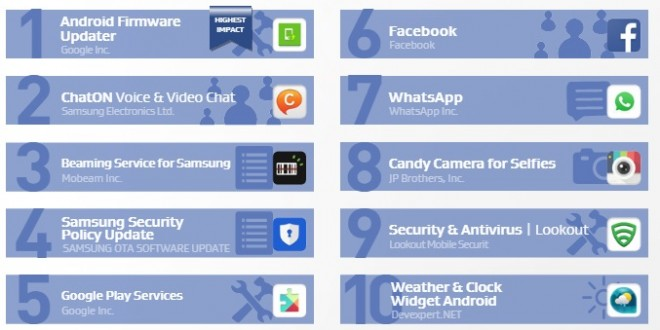 top-10-battery-draining-apps-android