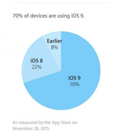 ios-9-adoption-rates-values-profit-vs-android-m