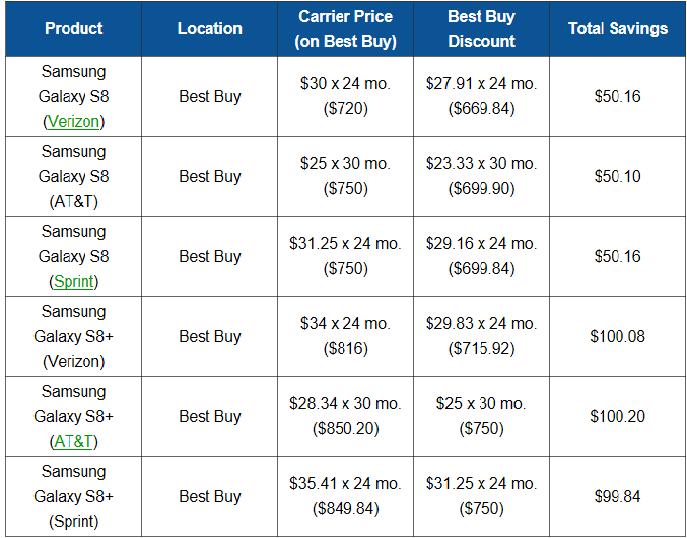 Samsung Galaxy S8 savings chart