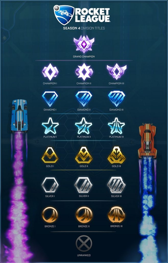 Rocket League Season 4 Divisions
