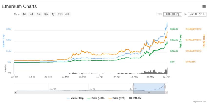 Could Ethereum be worth more than $1000