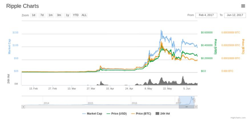 Could Ethereum be worth more than $1,000
